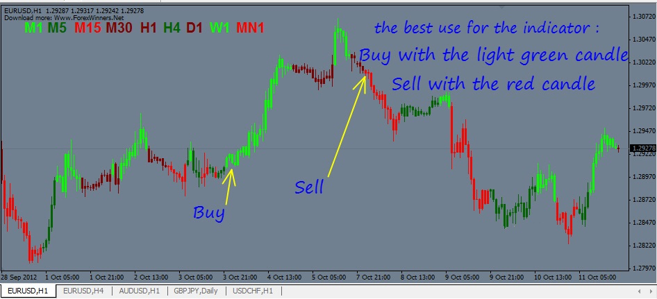 5 Minute Forex Scalping Robot With Parabolic SAR And MACD Candle Indicator