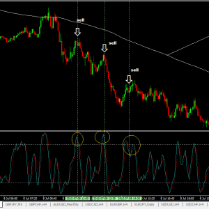 5 Minute Forex Scalping Robot Using 200EMA And Stochastic Indicator
